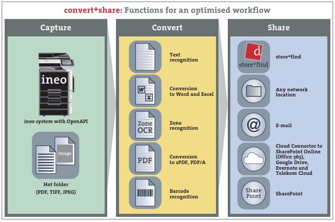 Develop Convert Share